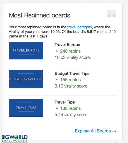 most-repinned-boards